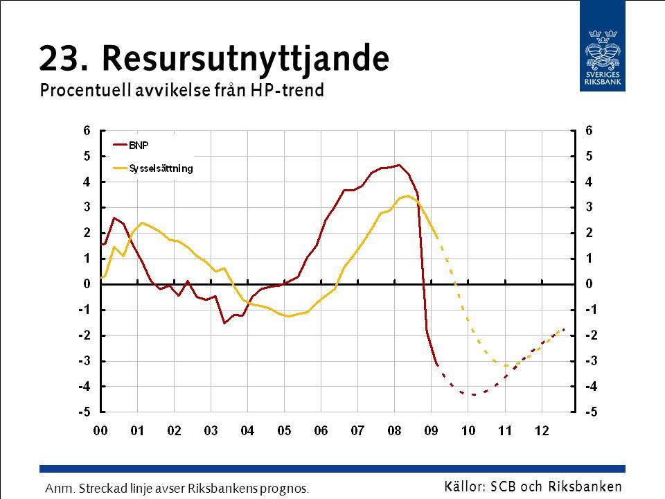 23. Resursutnyttjande Procentuell avvikelse från HP-trend Källor: SCB och Riksbanken Anm. Streckad linje avser Riksbankens prognos.