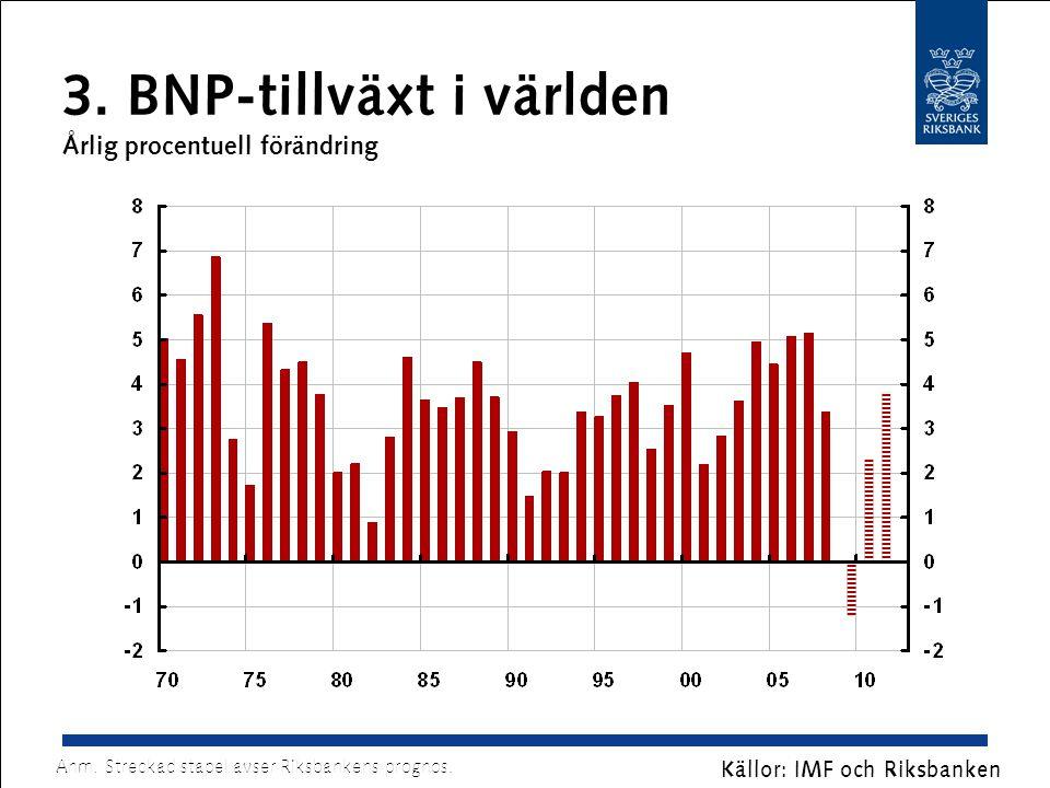 3. BNP-tillväxt i världen Årlig procentuell förändring Källor: IMF och Riksbanken Anm. Streckad stapel avser Riksbankens prognos.