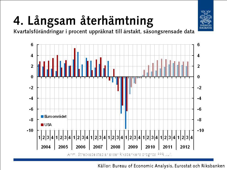 5.Oljepris, Brentolja USD per fat Anm. Streckad linje avser Riksbankens prognos.