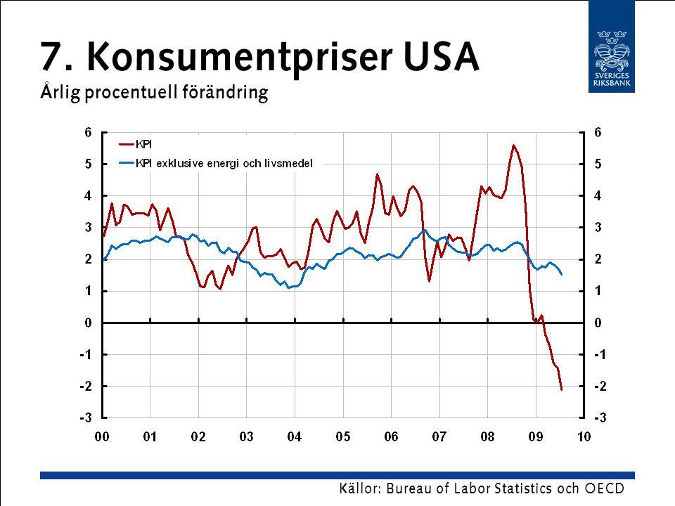 7. Konsumentpriser USA Årlig procentuell förändring Källor: Bureau of Labor Statistics och OECD