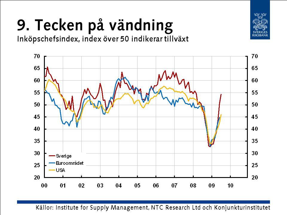 10. Konsumentpriser euroområdet Årlig procentuell förändring Källor: Eurostat och OECD