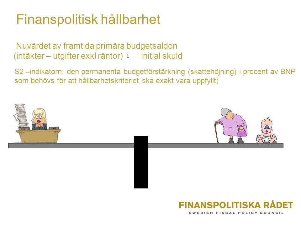 Nuvärdet av framtida primära budgetsaldon (intäkter – utgifter exkl räntor) initial skuld S2 –indikatorn: den permanenta budgetförstärkning (skattehöjning) i procent av BNP som behövs för att hållbarhetskriteriet ska exakt vara uppfyllt) Finanspolitisk hållbarhet