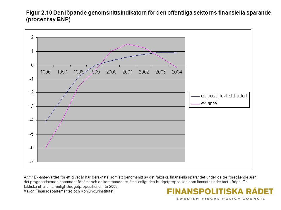 Figur 2.10 Den löpande genomsnittsindikatorn för den offentliga sektorns finansiella sparande (procent av BNP) Anm: Ex-ante-värdet för ett givet år har beräknats som ett genomsnitt av det faktiska finansiella sparandet under de tre föregående åren, det prognostiserade sparandet för året och de kommande tre åren enligt den budgetproposition som lämnats under året i fråga.