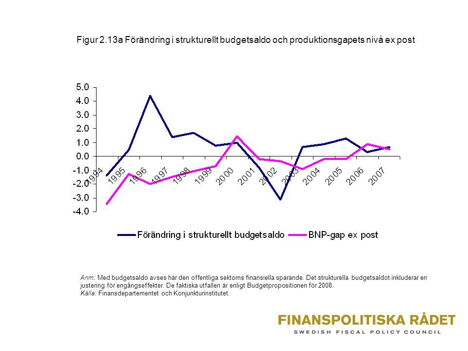 Figur 2.13a Förändring i strukturellt budgetsaldo och produktionsgapets nivå ex post Anm: Med budgetsaldo avses här den offentliga sektorns finansiella sparande.