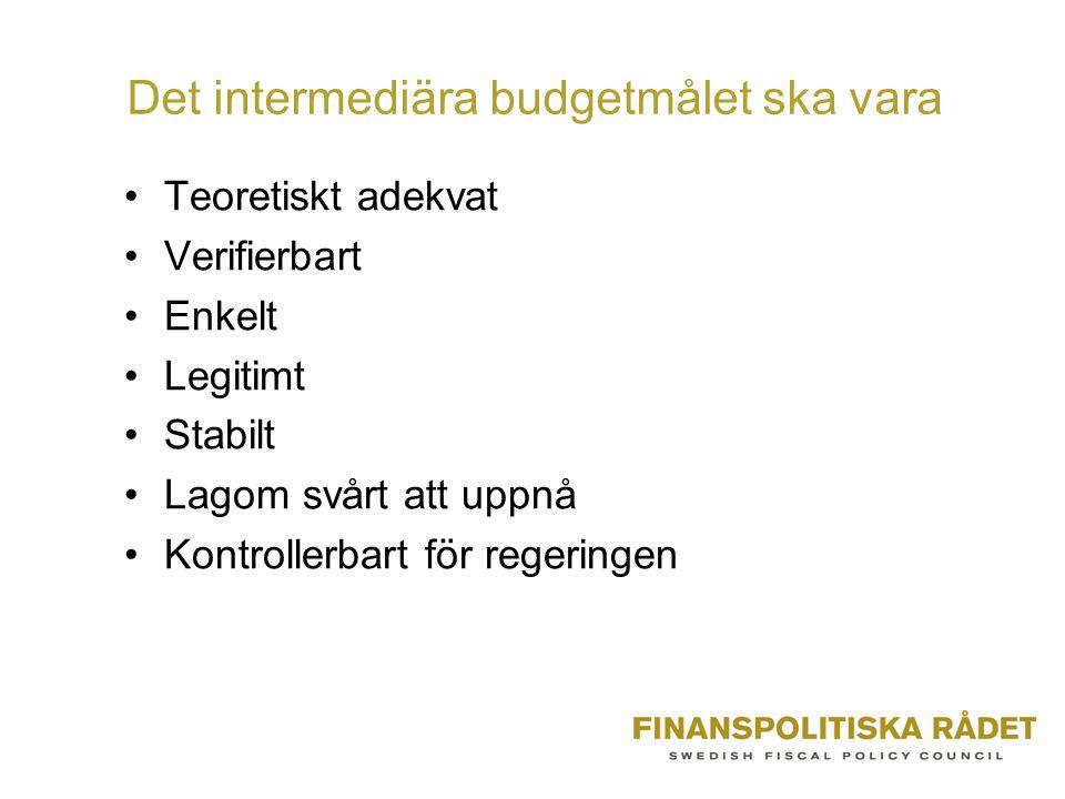 Det intermediära budgetmålet ska vara •Teoretiskt adekvat •Verifierbart •Enkelt •Legitimt •Stabilt •Lagom svårt att uppnå •Kontrollerbart för regeringen