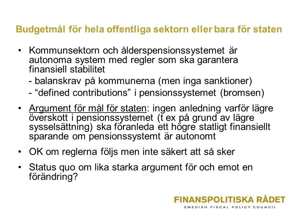 Budgetmål för hela offentliga sektorn eller bara för staten •Kommunsektorn och ålderspensionssystemet är autonoma system med regler som ska garantera finansiell stabilitet - balanskrav på kommunerna (men inga sanktioner) - defined contributions i pensionssystemet (bromsen) •Argument för mål för staten: ingen anledning varför lägre överskott i pensionssystemet (t ex på grund av lägre sysselsättning) ska föranleda ett högre statligt finansiellt sparande om pensionssystemt är autonomt •OK om reglerna följs men inte säkert att så sker •Status quo om lika starka argument för och emot en förändring?