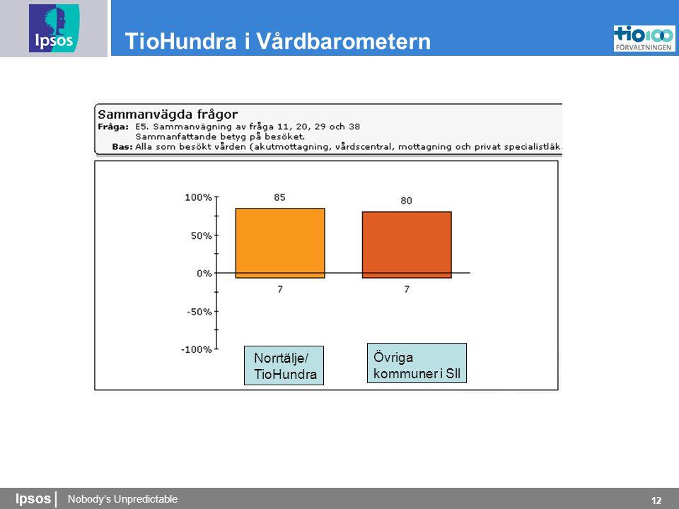 Nobody's Unpredictable Ipsos | 12 TioHundra i Vårdbarometern Norrtälje/ TioHundra Övriga kommuner i Sll