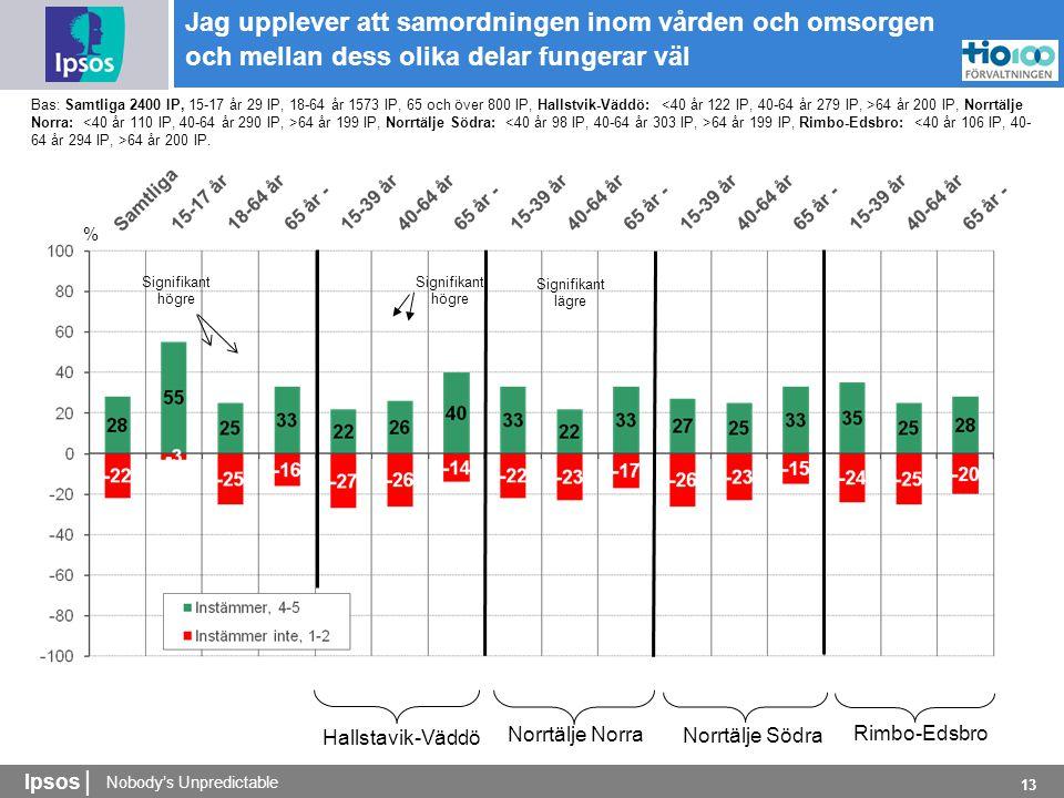 Nobody's Unpredictable Ipsos | 13 % Bas: Samtliga 2400 IP, 15-17 år 29 IP, 18-64 år 1573 IP, 65 och över 800 IP, Hallstvik-Väddö: 64 år 200 IP, Norrtälje Norra: 64 år 199 IP, Norrtälje Södra: 64 år 199 IP, Rimbo-Edsbro: 64 år 200 IP.