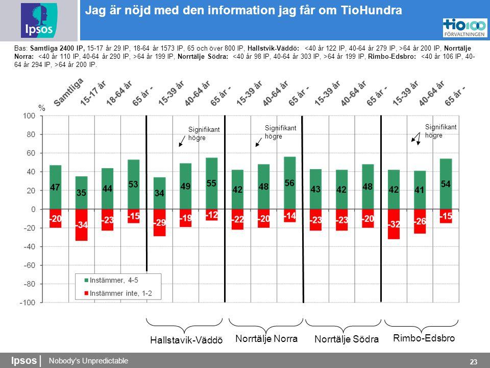 Nobody's Unpredictable Ipsos | 23 % Bas: Samtliga 2400 IP, 15-17 år 29 IP, 18-64 år 1573 IP, 65 och över 800 IP, Hallstvik-Väddö: 64 år 200 IP, Norrtälje Norra: 64 år 199 IP, Norrtälje Södra: 64 år 199 IP, Rimbo-Edsbro: 64 år 200 IP.