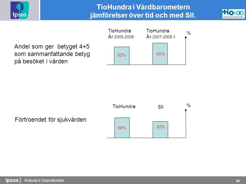 Nobody's Unpredictable Ipsos | 29 TioHundra i Vårdbarometern jämförelser över tid och med Sll.
