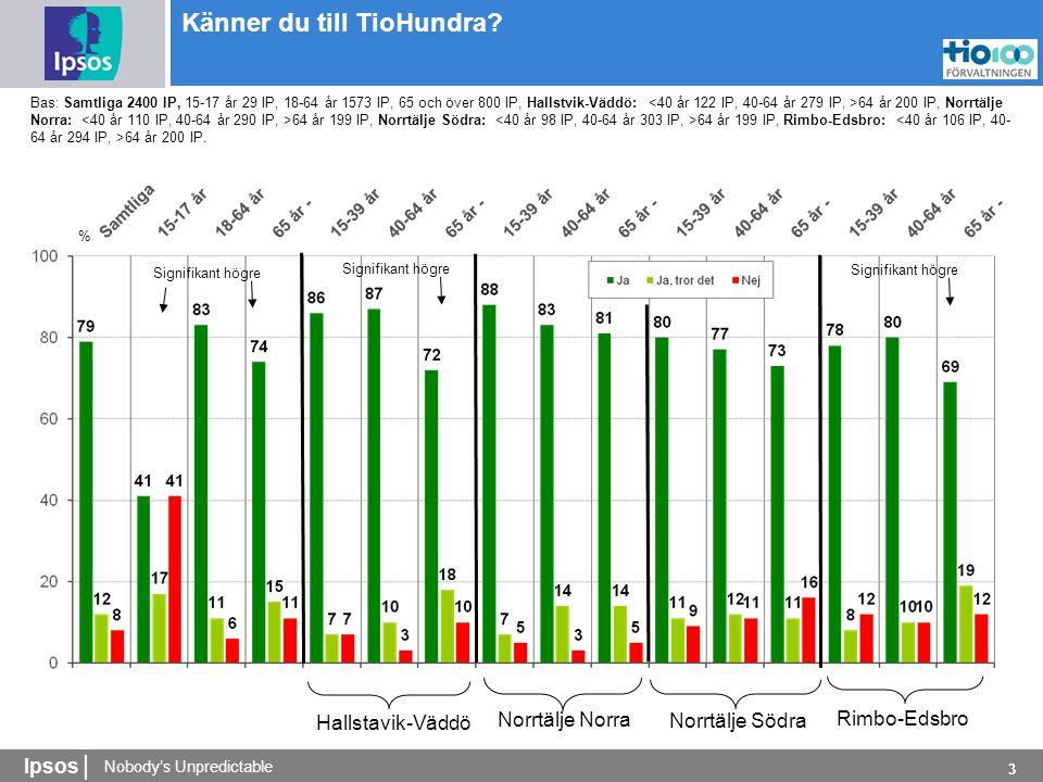Nobody's Unpredictable Ipsos | 3 % Känner du till TioHundra.