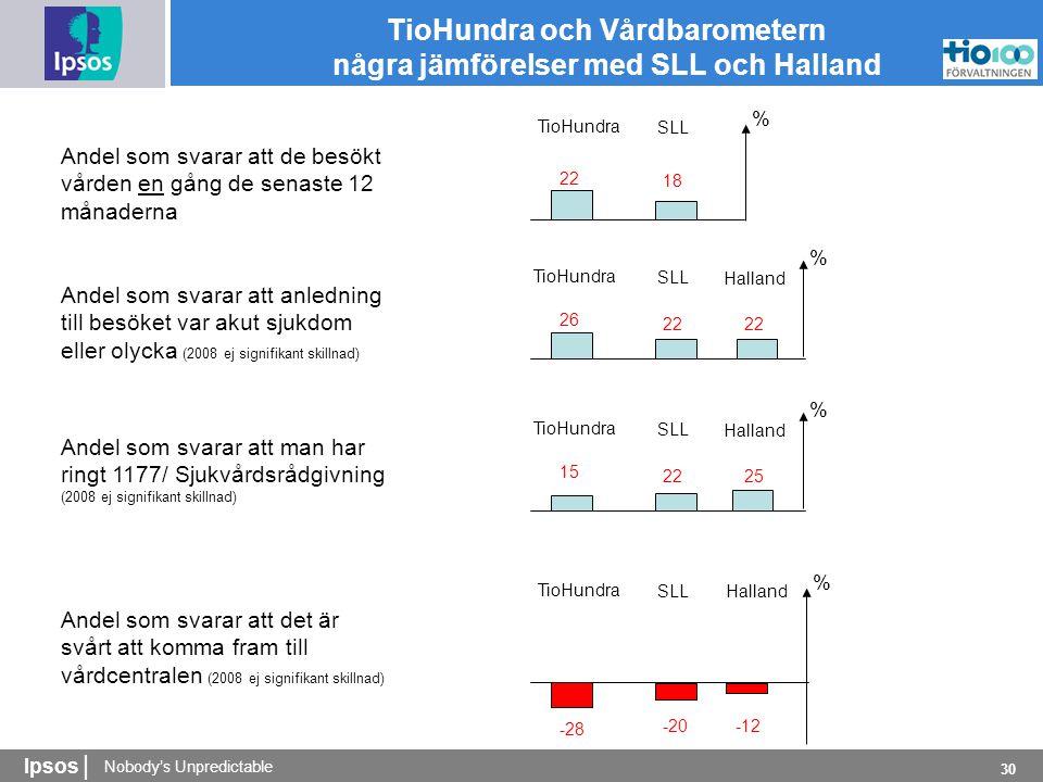 Nobody's Unpredictable Ipsos | 30 TioHundra och Vårdbarometern några jämförelser med SLL och Halland Andel som svarar att de besökt vården en gång de senaste 12 månaderna 22 18 SLL TioHundra % Andel som svarar att anledning till besöket var akut sjukdom eller olycka (2008 ej signifikant skillnad) 26 22 SLL TioHundra % Halland 22 Andel som svarar att man har ringt 1177/ Sjukvårdsrådgivning (2008 ej signifikant skillnad) 15 22 SLL TioHundra % Halland 25 Andel som svarar att det är svårt att komma fram till vårdcentralen (2008 ej signifikant skillnad) -28 -20 SLL TioHundra % Halland -12