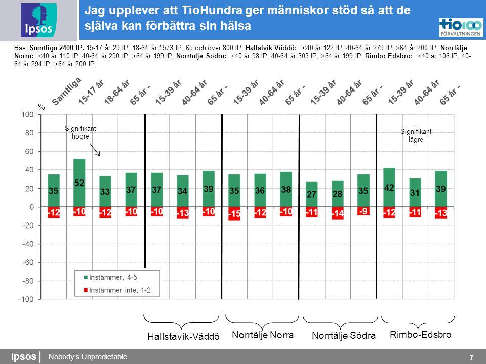 Nobody's Unpredictable Ipsos | 7 % Bas: Samtliga 2400 IP, 15-17 år 29 IP, 18-64 år 1573 IP, 65 och över 800 IP, Hallstvik-Väddö: 64 år 200 IP, Norrtälje Norra: 64 år 199 IP, Norrtälje Södra: 64 år 199 IP, Rimbo-Edsbro: 64 år 200 IP.