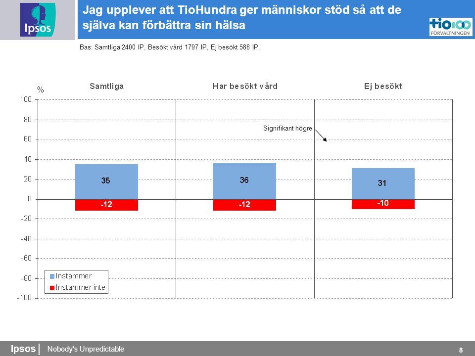 Nobody's Unpredictable Ipsos | 8 % Jag upplever att TioHundra ger människor stöd så att de själva kan förbättra sin hälsa Bas: Samtliga 2400 IP, Besökt vård 1797 IP, Ej besökt 588 IP.
