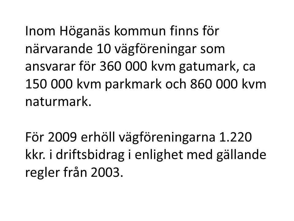 Inom Höganäs kommun finns för närvarande 10 vägföreningar som ansvarar för 360 000 kvm gatumark, ca 150 000 kvm parkmark och 860 000 kvm naturmark. Fö
