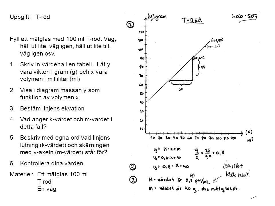 Uppgift: T-röd Fyll ett mätglas med 100 ml T-röd. Väg, häll ut lite, väg igen, häll ut lite till, väg igen osv. 1.Skriv in värdena i en tabell. Låt y