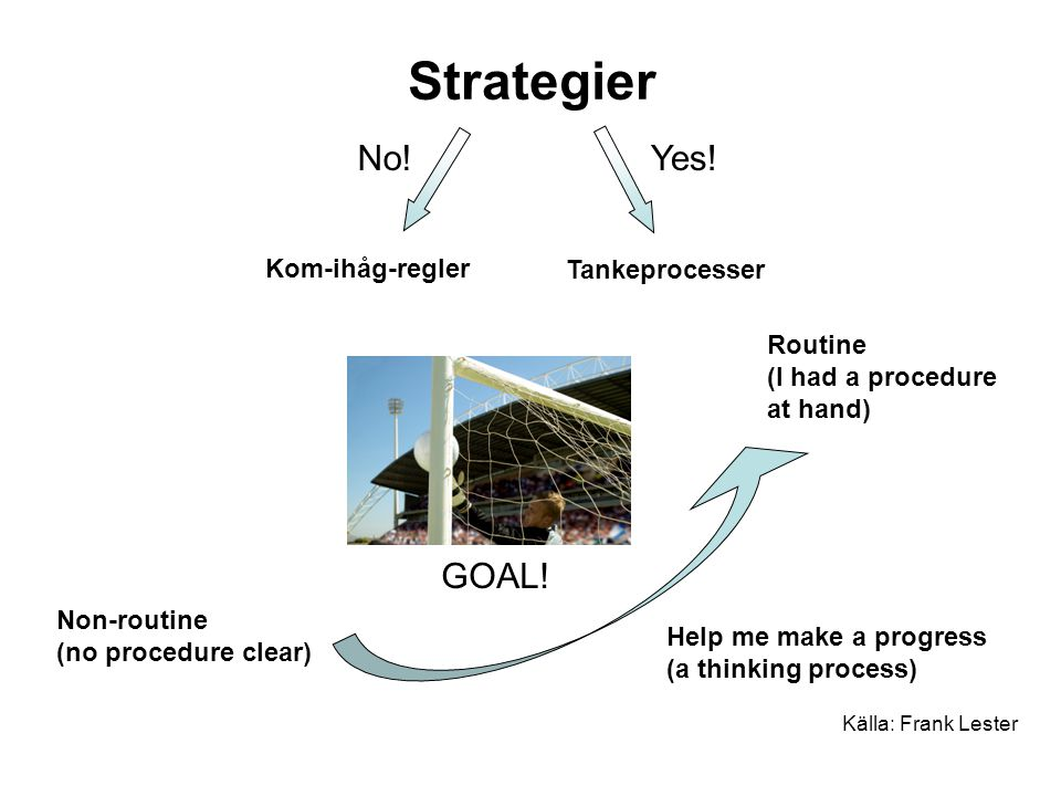 Strategier Källa: Frank Lester Non-routine (no procedure clear) Help me make a progress (a thinking process) Routine (I had a procedure at hand) Tanke