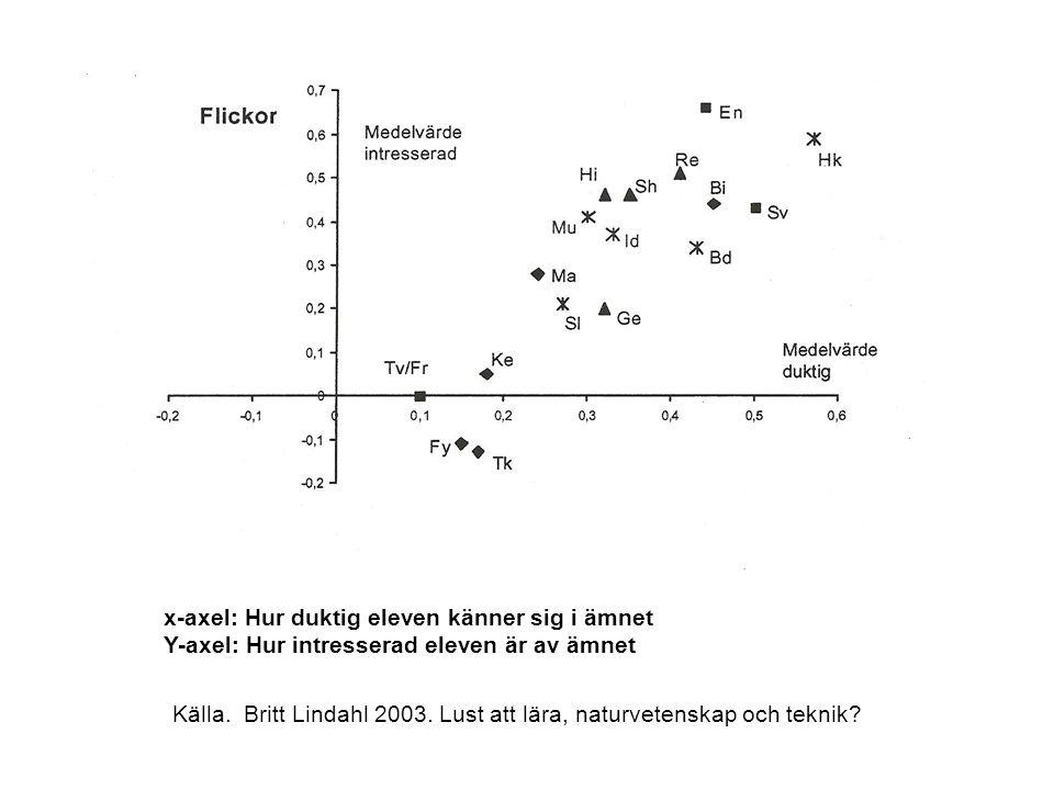 x-axel: Hur duktig eleven känner sig i ämnet Y-axel: Hur intresserad eleven är av ämnet Källa. Britt Lindahl 2003. Lust att lära, naturvetenskap och t