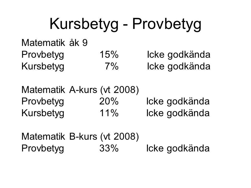 Kursbetyg - Provbetyg Matematik åk 9 Provbetyg 15%Icke godkända Kursbetyg 7%Icke godkända Matematik A-kurs (vt 2008) Provbetyg 20% Icke godkända Kursb