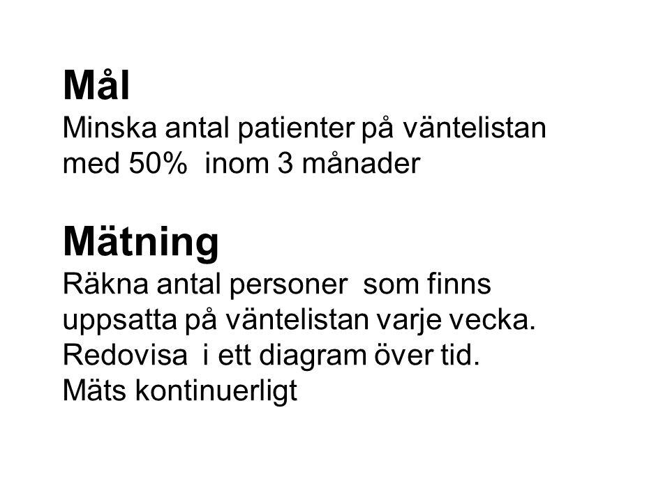 Mål Minska antal patienter på väntelistan med 50% inom 3 månader Mätning Räkna antal personer som finns uppsatta på väntelistan varje vecka. Redovisa