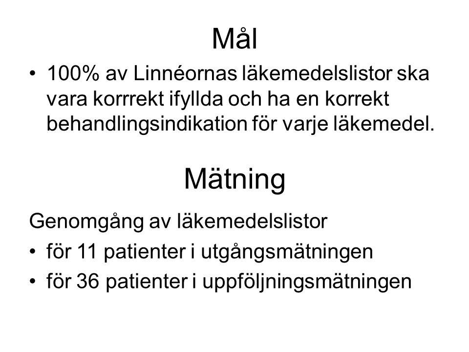 Mål •100% av Linnéornas läkemedelslistor ska vara korrrekt ifyllda och ha en korrekt behandlingsindikation för varje läkemedel. Mätning Genomgång av l