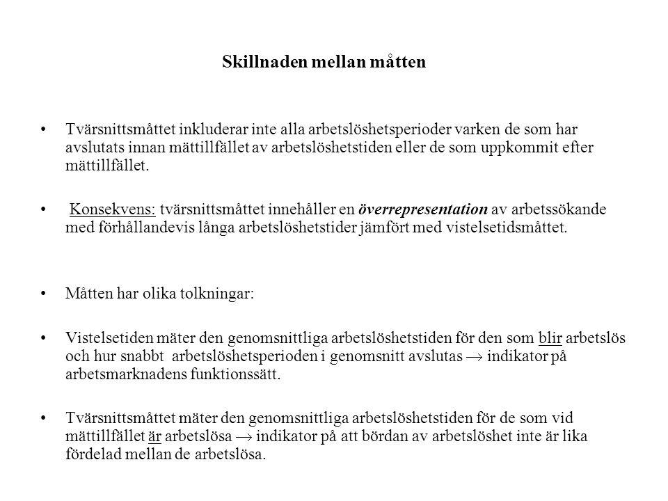 Tabell över arbetslöshetsveckor i AKU •ÅR MÅNAD VECKOR SAMTLIGA •2009 1 1 26669 •2009 1 2 20313 •....