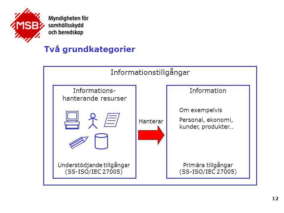Två grundkategorier 12 Informationstillgångar Informations- hanterande resurser Information Hanterar Om exempelvis Personal, ekonomi, kunder, produkte