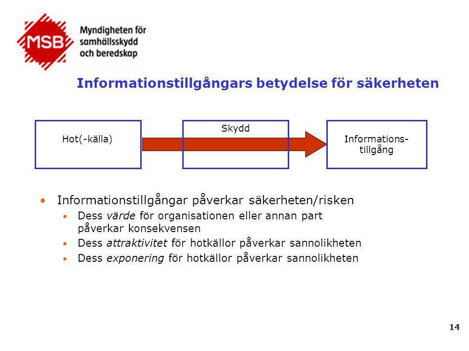 Informationstillgångars betydelse för säkerheten •Informationstillgångar påverkar säkerheten/risken  Dess värde för organisationen eller annan part p