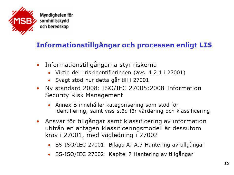 Informationstillgångar och processen enligt LIS •Informationstillgångarna styr riskerna Viktig del i riskidentifieringen (avs. 4.2.1 i 27001) Svagt