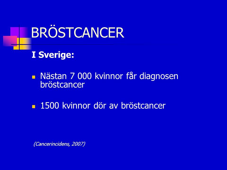 BRÖSTCANCER I Sverige:  Nästan 7 000 kvinnor får diagnosen bröstcancer  1500 kvinnor dör av bröstcancer (Cancerincidens, 2007)