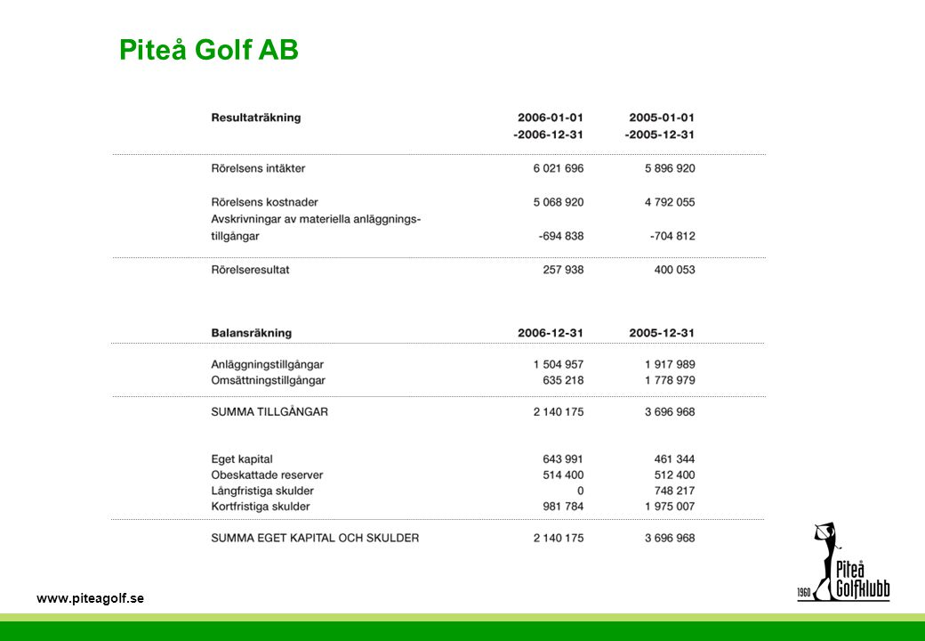 www.piteagolf.se Piteå Golf AB
