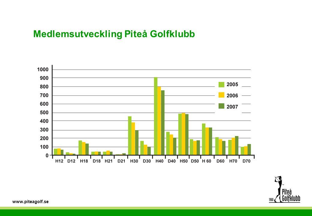 www.piteagolf.se Medlemsutveckling Piteå Golfklubb