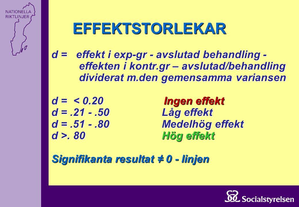 EFFEKTSTORLEKAR d = effekt i exp-gr - avslutad behandling - effekten i kontr.gr – avslutad/behandling dividerat m.den gemensamma variansen d =. 80Hög
