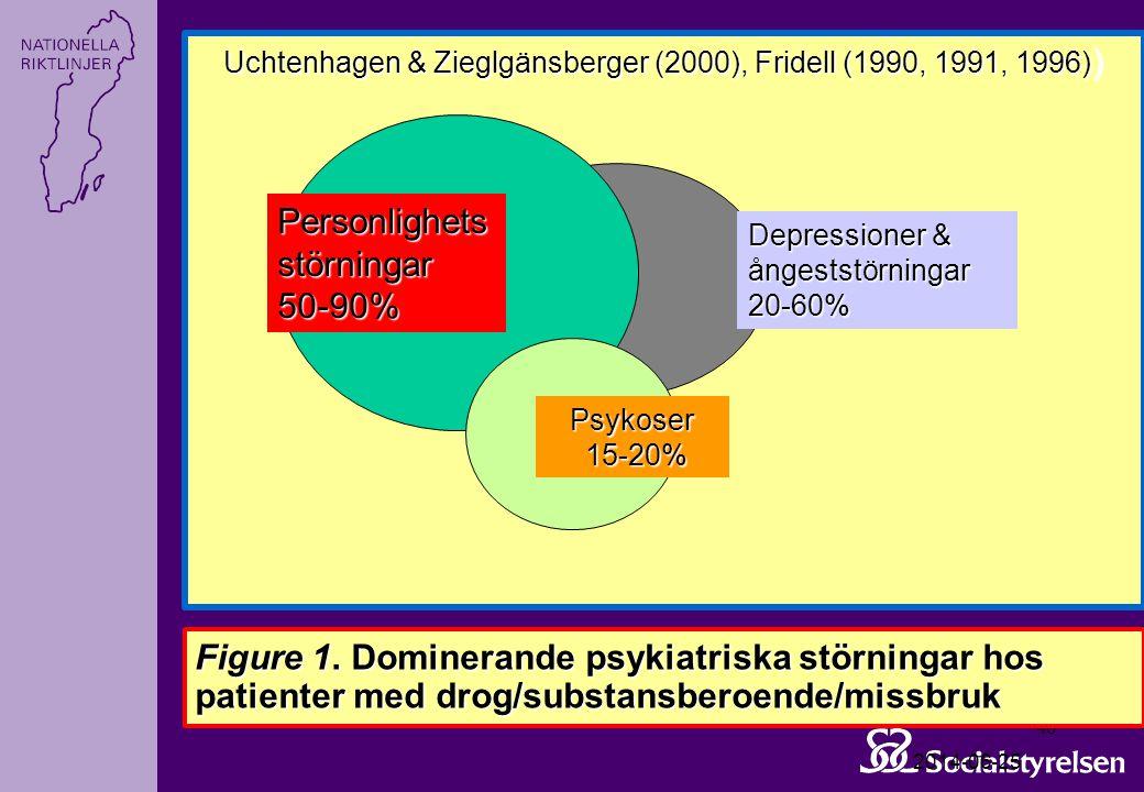 2014-06-25 46 Figure 1. Dominerande psykiatriska störningar hos patienter med drog/substansberoende/missbruk Uchtenhagen & Zieglgänsberger (2000), Fri