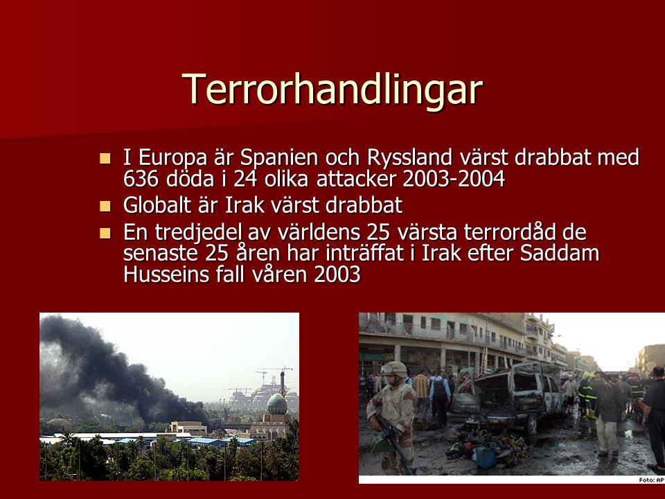 Terrorhandlingar  I Europa är Spanien och Ryssland värst drabbat med 636 döda i 24 olika attacker 2003-2004  Globalt är Irak värst drabbat  En tredjedel av världens 25 värsta terrordåd de senaste 25 åren har inträffat i Irak efter Saddam Husseins fall våren 2003