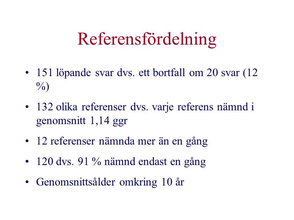 Referensfördelning •151 löpande svar dvs. ett bortfall om 20 svar (12 %) •132 olika referenser dvs. varje referens nämnd i genomsnitt 1,14 ggr •12 ref
