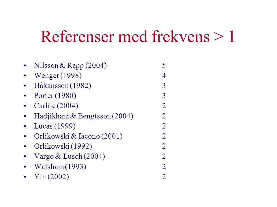 Referenser med frekvens > 1 •Nilsson & Rapp (2004)5 •Wenger (1998)4 •Håkansson (1982)3 •Porter (1980)3 •Carlile (2004)2 •Hadjikhani & Bengtsson (2004)
