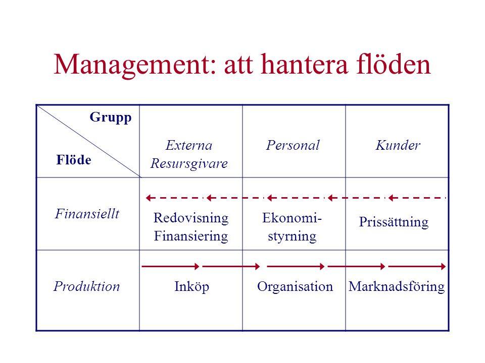 Management: att hantera flöden Grupp Flöde Externa Resursgivare PersonalKunder Finansiellt Produktion Redovisning Finansiering Prissättning InköpOrgan