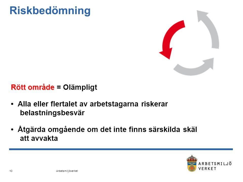 Arbetsmiljöverket 10 Riskbedömning Rött område Rött område = Olämpligt • Alla eller flertalet av arbetstagarna riskerar belastningsbesvär • Åtgärda om