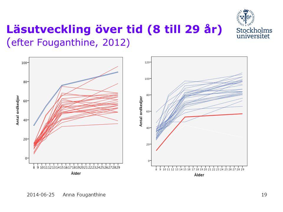 2014-06-25Anna Fouganthine19 Läsutveckling över tid (8 till 29 år) ( efter Fouganthine, 2012)