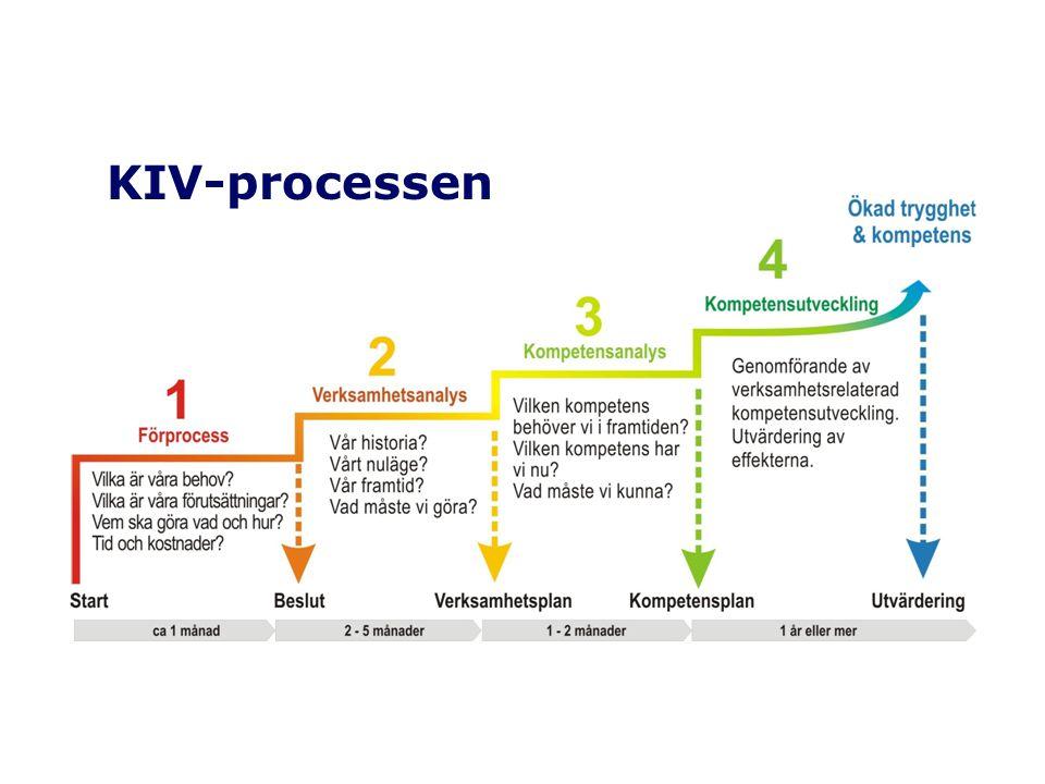KIV-processen