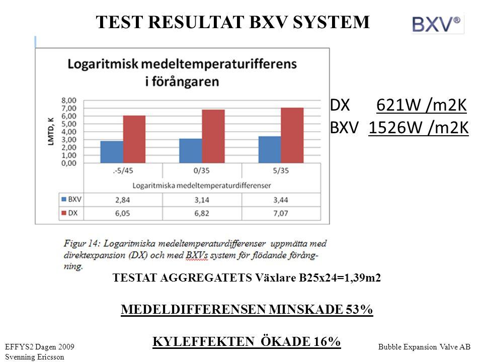 TEST RESULTAT BXV SYSTEM TESTAT AGGREGATETS Växlare B25x24=1,39m2 MEDELDIFFERENSEN MINSKADE 53% KYLEFFEKTEN ÖKADE 16% DX 621W /m2K BXV 1526W /m2K Bubb