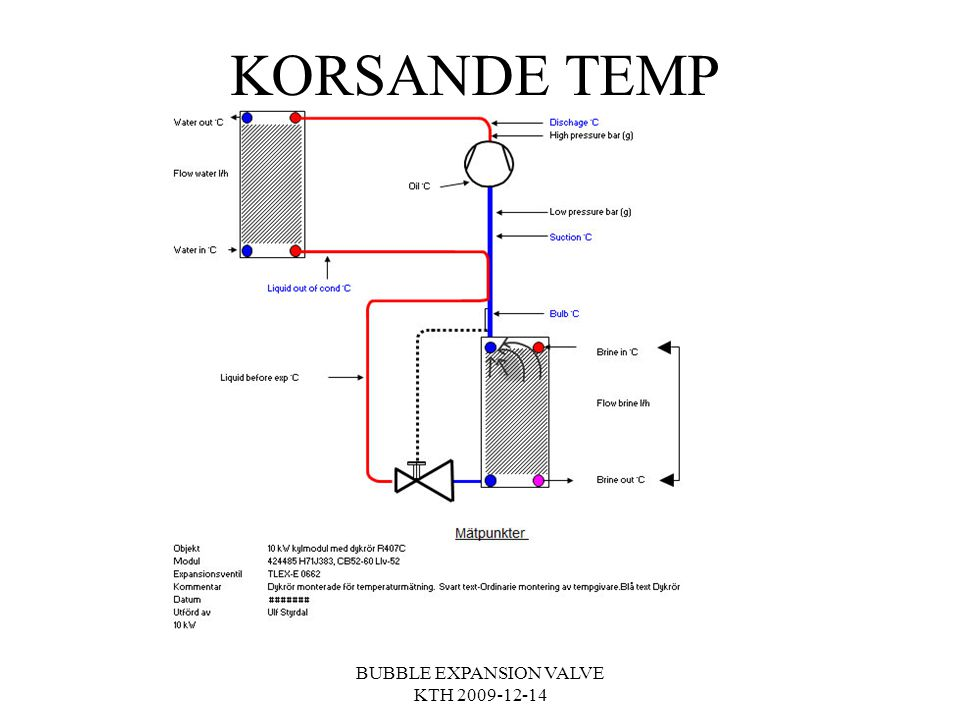 KORSANDE TEMP BUBBLE EXPANSION VALVE KTH 2009-12-14