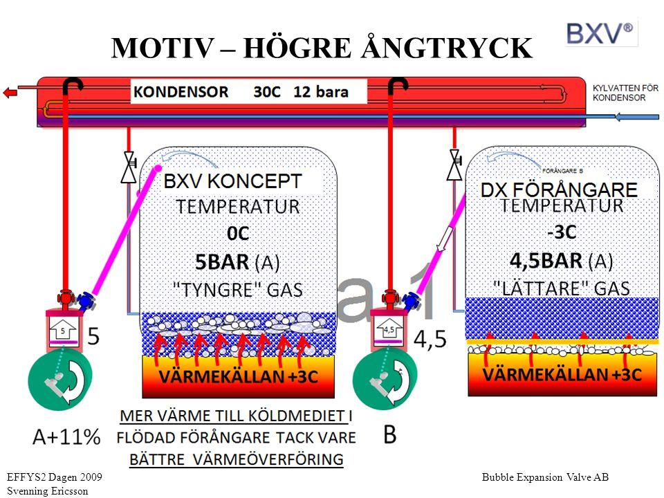 Bubble Expansion Valve ABEFFYS2 Dagen 2009 Svenning Ericsson LABTESTER UTFÖRDA AV BXV AB MED SMÅ ROTATIONSMASKINER P1/P2 NED TILL 1,6 GGR (Flytande kondensering) P1/P2 UPP TILL 5,1 GGR TEMP DIFF IN 1,7K UT 1,4K (40% EG) TRYCKUPPFORDRING FÖR BRANSCHEN