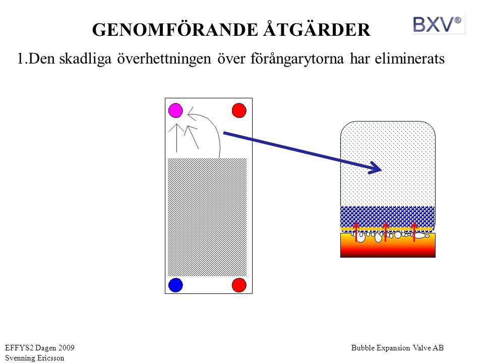 Bubble Expansion Valve ABEFFYS2 Dagen 2009 Svenning Ericsson GENOMFÖRANDE ÅTGÄRDER 1.Den skadliga överhettningen över förångarytorna har eliminerats