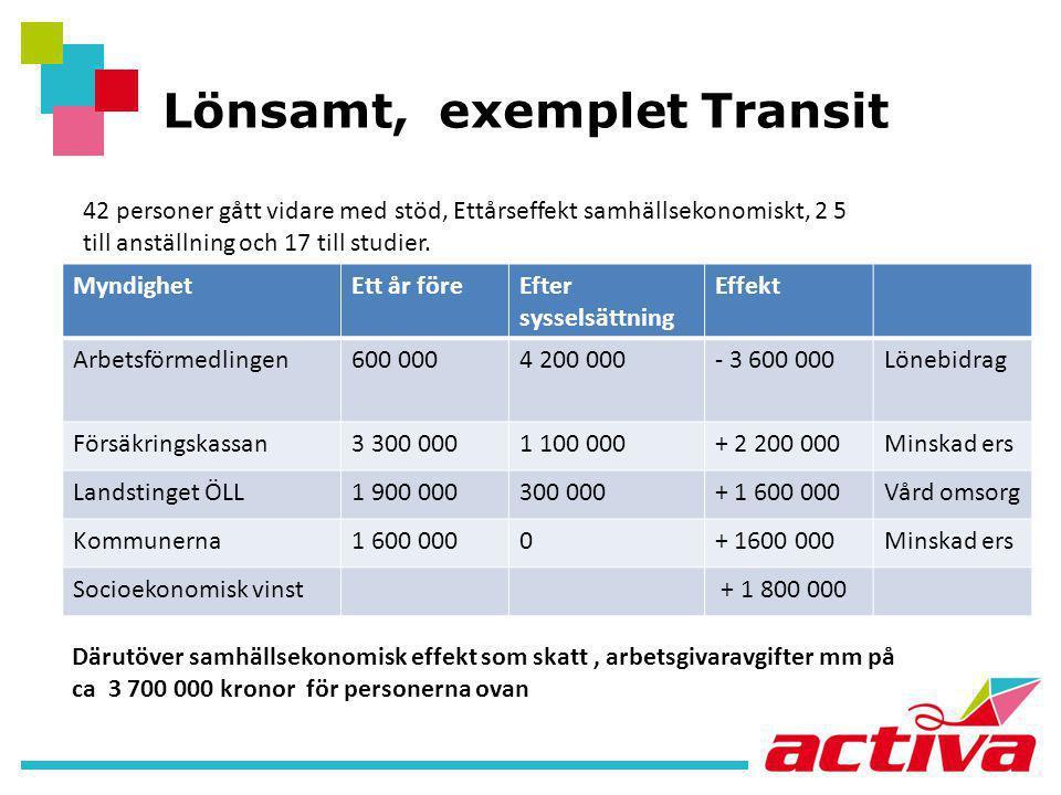 Lönsamt, exemplet Transit MyndighetEtt år föreEfter sysselsättning Effekt Arbetsförmedlingen600 0004 200 000- 3 600 000Lönebidrag Försäkringskassan3 3