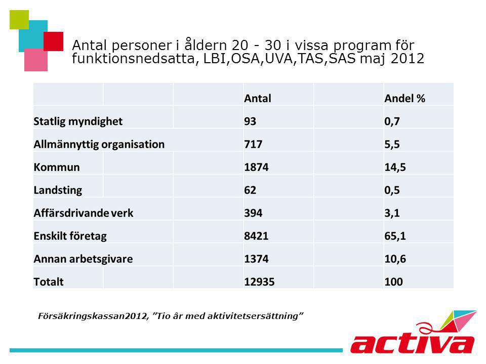 """Antal personer i åldern 20 - 30 i vissa program för funktionsnedsatta, LBI,OSA,UVA,TAS,SAS maj 2012 Försäkringskassan2012, """"Tio år med aktivitetsersät"""