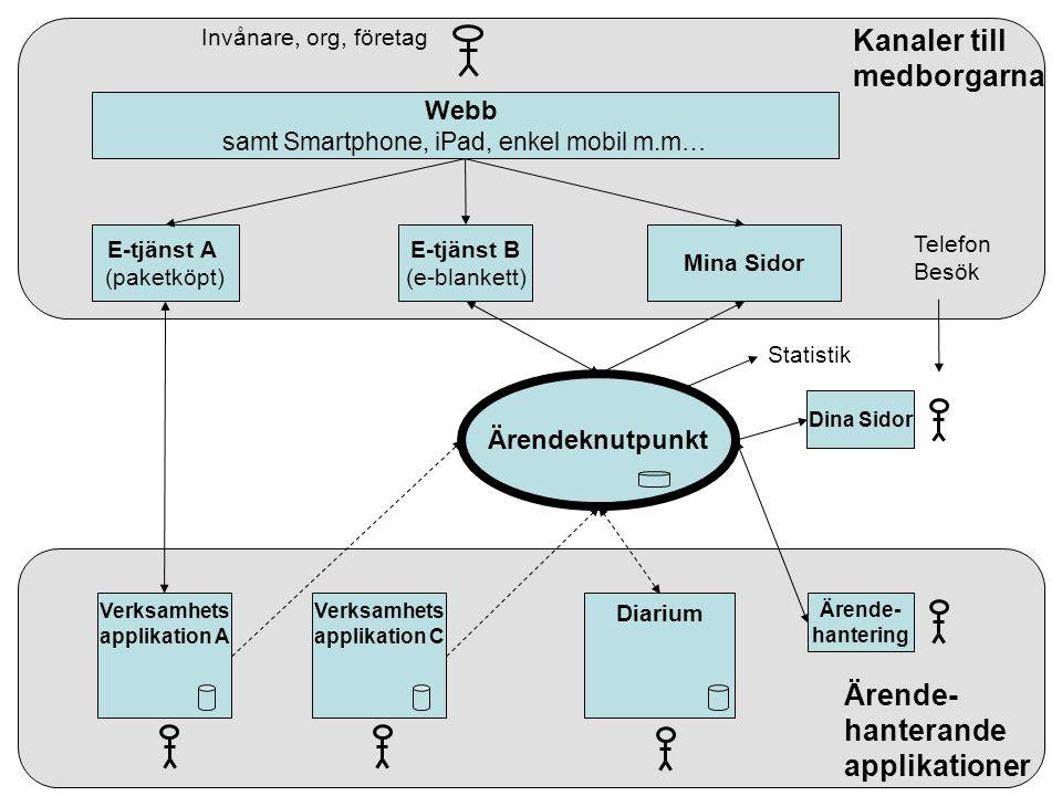 Dina Sidor Webb samt Smartphone, iPad, enkel mobil m.m… Mina Sidor E-tjänst B (e-blankett) E-tjänst A (paketköpt) Verksamhets applikation A Verksamhet