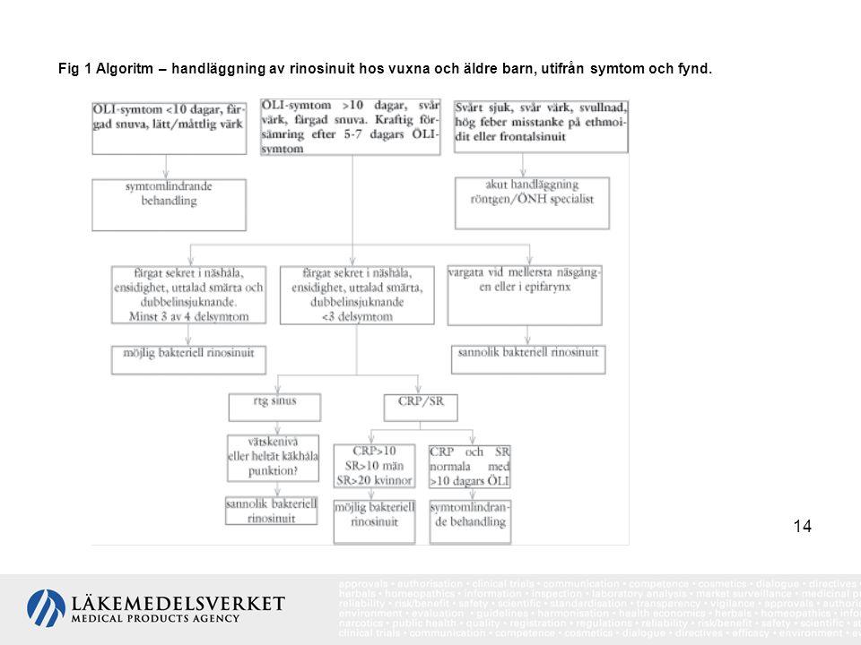 14 Fig 1 Algoritm – handläggning av rinosinuit hos vuxna och äldre barn, utifrån symtom och fynd.