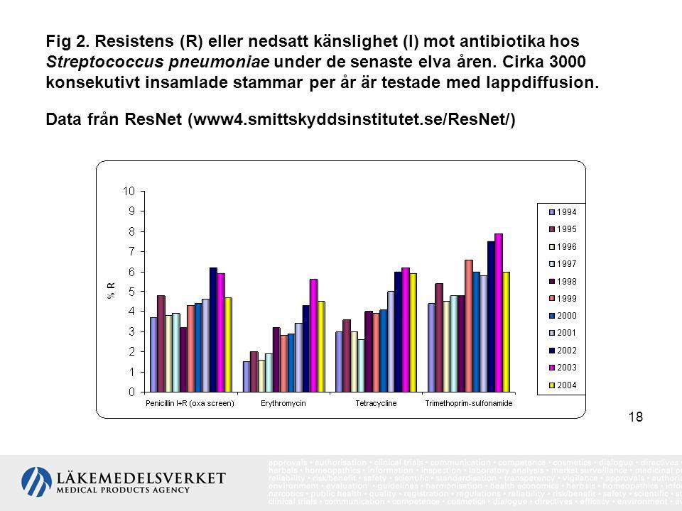 18 Fig 2. Resistens (R) eller nedsatt känslighet (I) mot antibiotika hos Streptococcus pneumoniae under de senaste elva åren. Cirka 3000 konsekutivt i